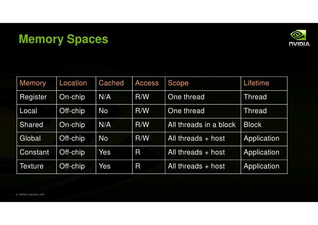 Memory Spaces   Memory                   Location   Cached   Access   Scope                    Lifetime   Register        ...