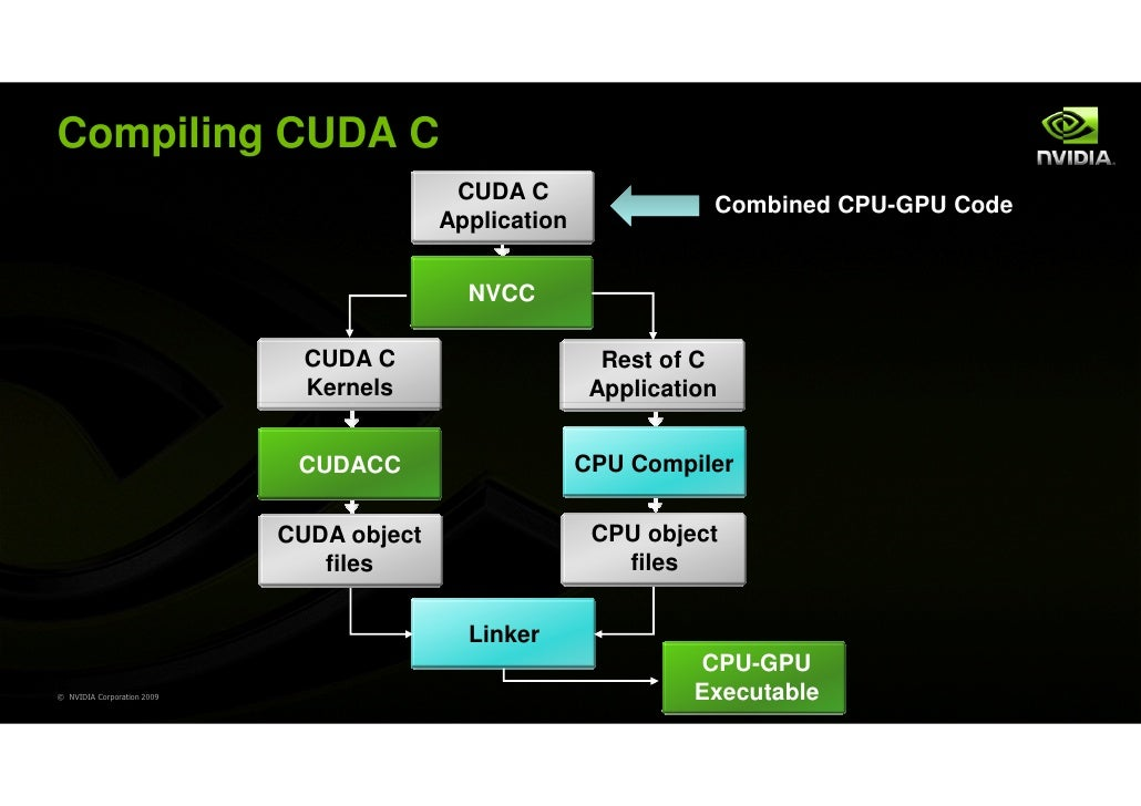 Compiling CUDA C                                           CUDA C                                                         ...