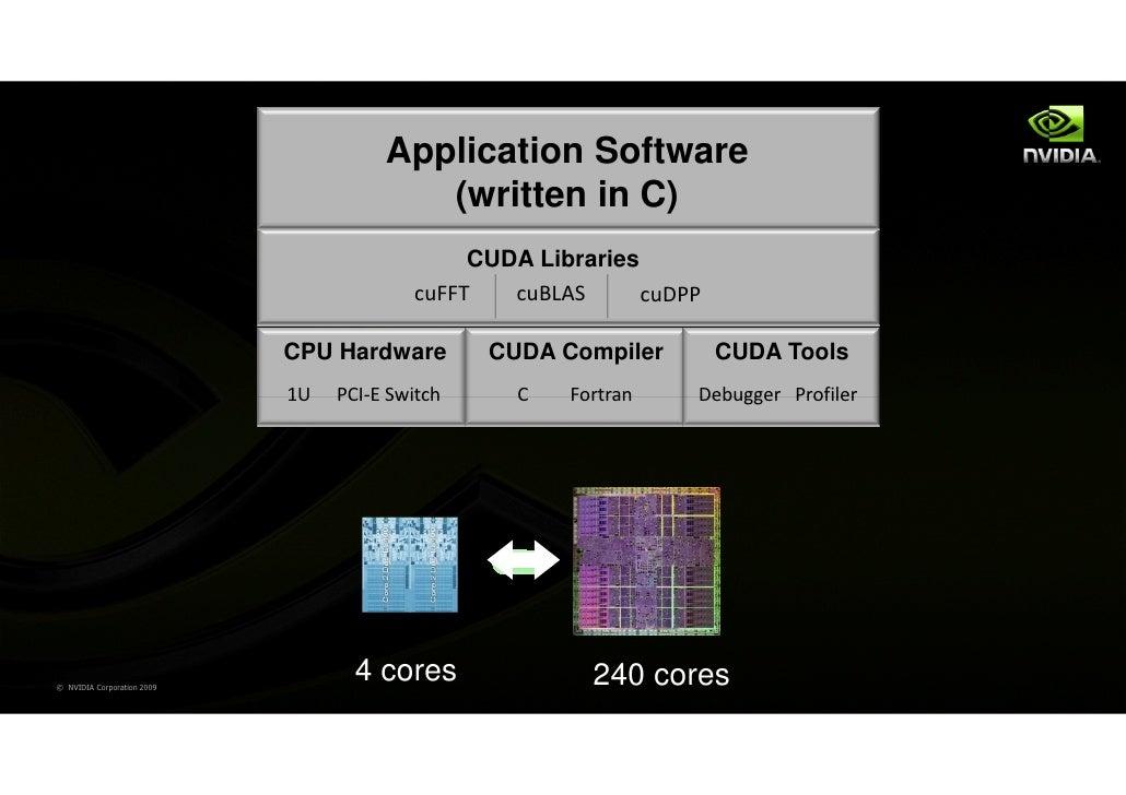 Application Software                                         (written in C)                                              C...