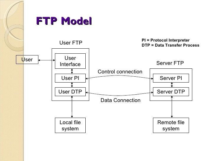 FTP   Model User User Interface User PI User DTP Server PI Server DTP Local file system Remote file system Data Connection...