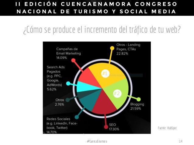 ¿Cómo se produce el incremento del tráfico de tu web? #CuencaEnamora 14 Fuente: HubSpot