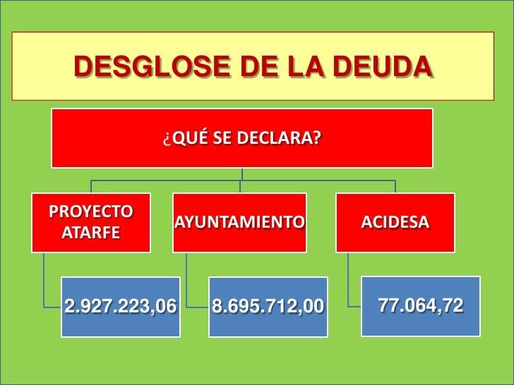 DESGLOSE DE LA DEUDA           ¿QUÉ SE DECLARA?PROYECTO            AYUNTAMIENTO       ACIDESA ATARFE 2.927.223,06   8.695....
