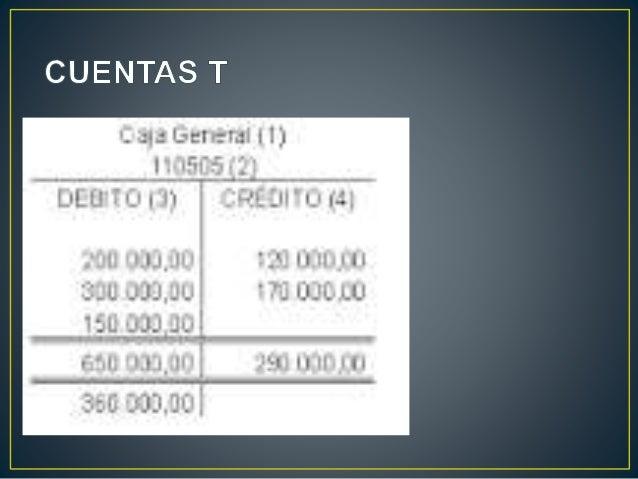 • Podemos definir las cuentas t como la representación gráfica de la cuenta contable con sus diferentes elementos. • La cu...