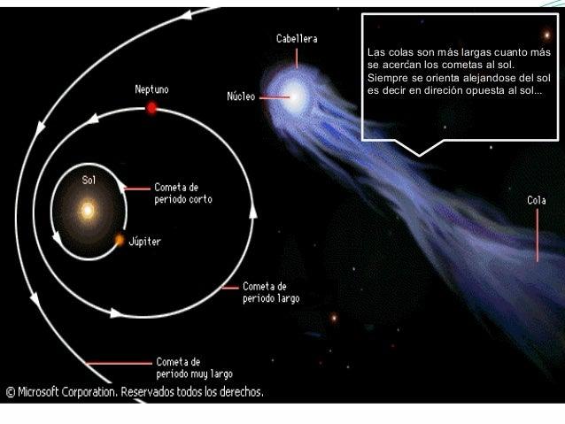 Las colas son más largas cuanto más  se acercan los cometas al sol.  Siempre se orienta alejandose del sol  es decir en di...