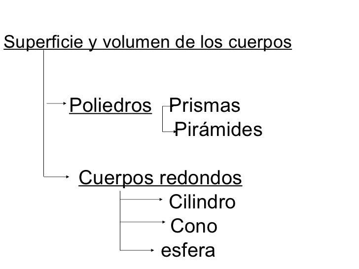 Superficie y volumen de los cuerpos <ul><li>Poliedros   Prismas  </li></ul><ul><ul><ul><ul><ul><li>Pirámides  </li></ul></...
