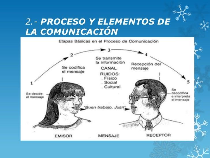 2.- PROCESO Y ELEMENTOS DELA COMUNICACIÓN