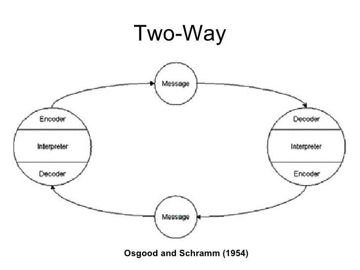 OSGOOD AND SCHRAMM MODEL OF COMMUNICATION PDF