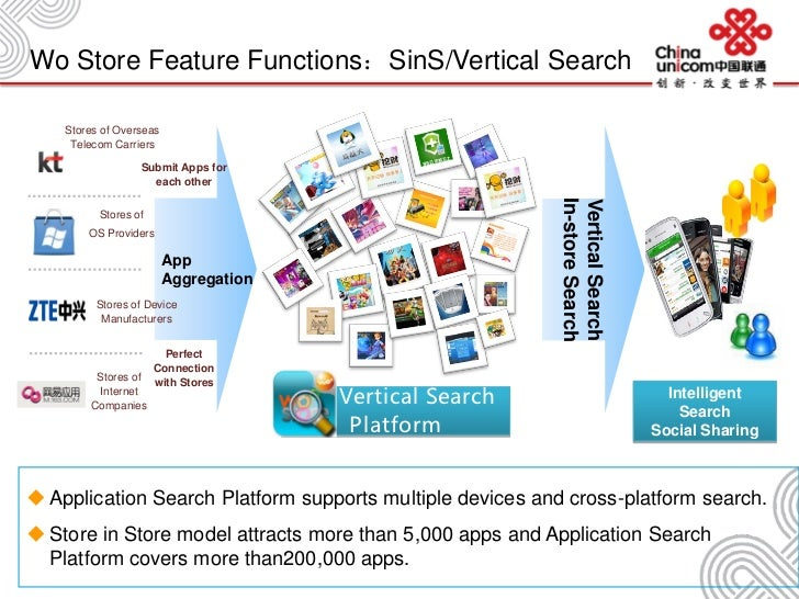 Wo Store Feature Functions:SinS/Vertical Search