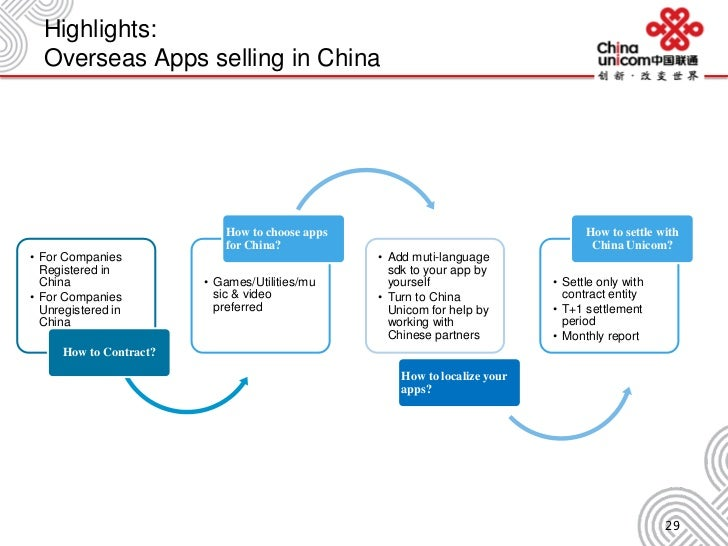 Highlights: Overseas Apps selling in