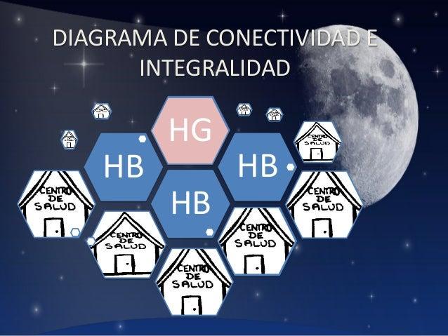 DIAGRAMA DE CONECTIVIDAD E INTEGRALIDAD  HG HB  HB HB