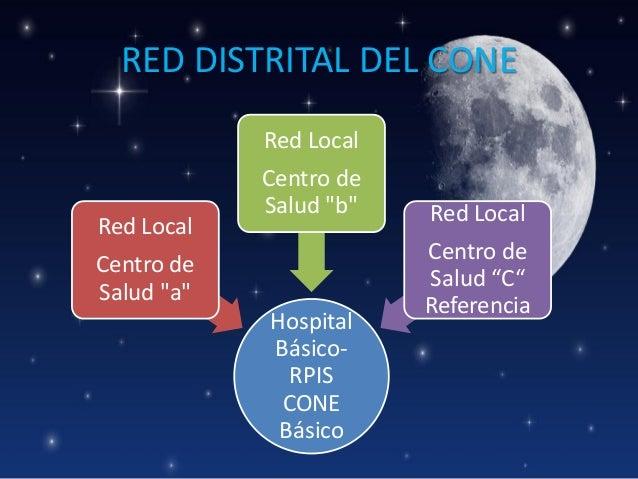 """RED DISTRITAL DEL CONE Red Local  Red Local  Centro de Salud """"b""""  Centro de Salud """"a"""" Hospital BásicoRPIS CONE Básico  Red..."""