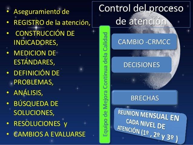 Control del proceso de atención Equipo de Mejora Continua dela Calidad  • Aseguramiento de • REGISTRO de la atención, • CO...