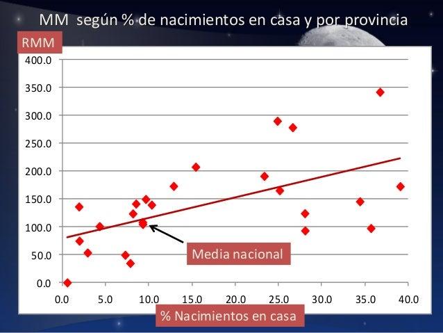 MM según % de nacimientos en casa y por provincia RMM 400.0 350.0  300.0 250.0 200.0  150.0 100.0  Media nacional  50.0 0....