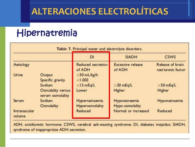ALTERACIONES ELECTROLÍTICASHipernatremia