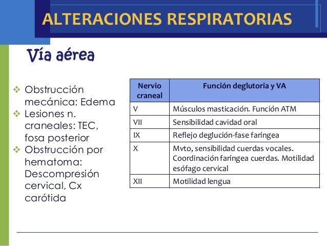 ALTERACIONES RESPIRATORIAS  Vía aérea                     Nervio             Función deglutoria y VA Obstrucción         ...