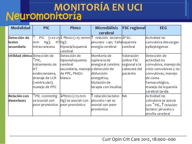 MONITORÍA EN UCINeuromonitoría Modalidad            PIC             Pbt02           Microdiálisis    FSC regional         ...