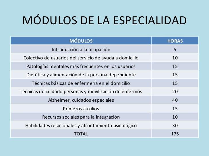 MÓDULOS DE LA ESPECIALIDAD MÓDULOS HORAS Introducción a la ocupación 5 Colectivo de usuarios del servicio de ayuda a domic...