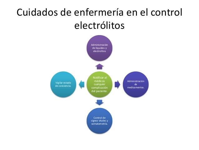 Cuidados de enfermería en el control electrólitos Administración de líquidos y electrolitos  Vigilar estado de conciencia....