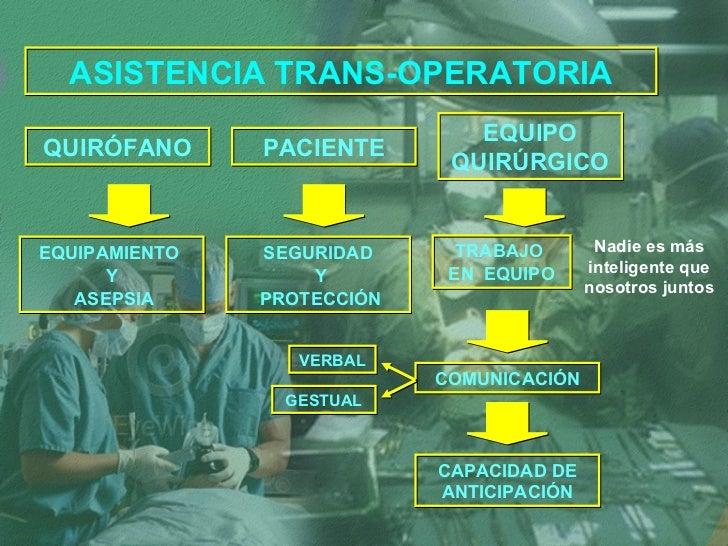 ASISTENCIA TRANS-OPERATORIA QUIRÓFANO PACIENTE EQUIPO QUIRÚRGICO EQUIPAMIENTO  Y ASEPSIA SEGURIDAD Y PROTECCIÓN TRABAJO  E...