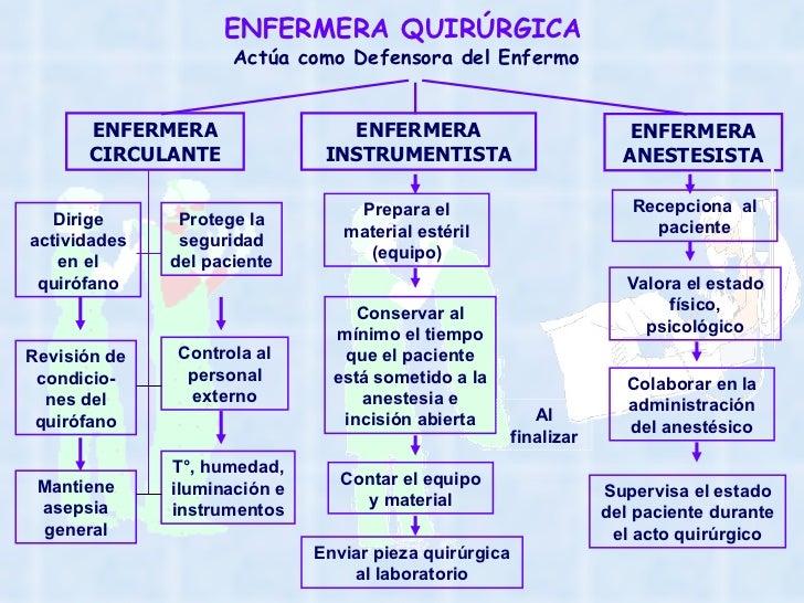 ENFERMERA QUIRÚRGICA Actúa como Defensora del Enfermo ENFERMERA CIRCULANTE ENFERMERA ANESTESISTA ENFERMERA INSTRUMENTISTA ...
