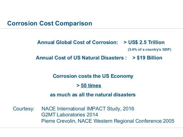 Corrosion under insulation for Insulation cost comparison