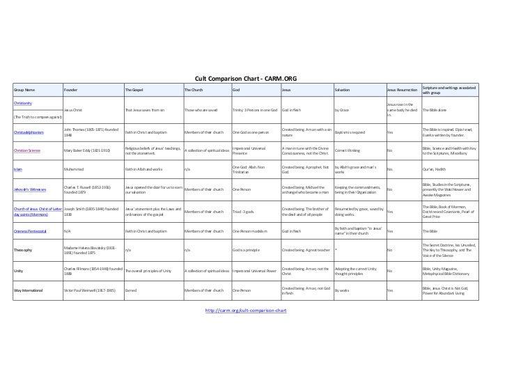 Cult Comparison Chart - CARM.ORG
