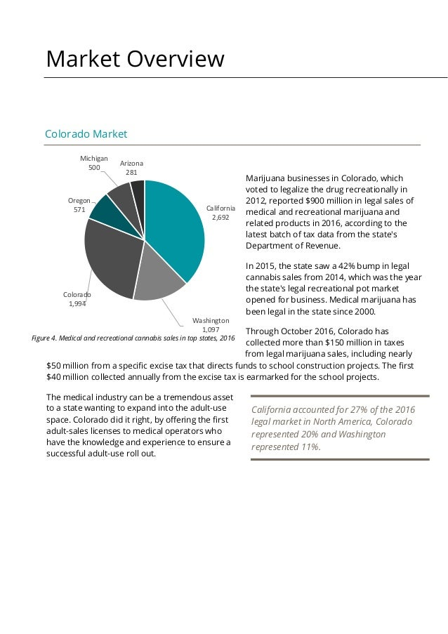 an analysis of the marketing strategy for medical marijuana The hydropothecary is a licensed producer of medical marijuana,  of hydropothecary's b2b and b2c marketing strategy and  statistical analysis.