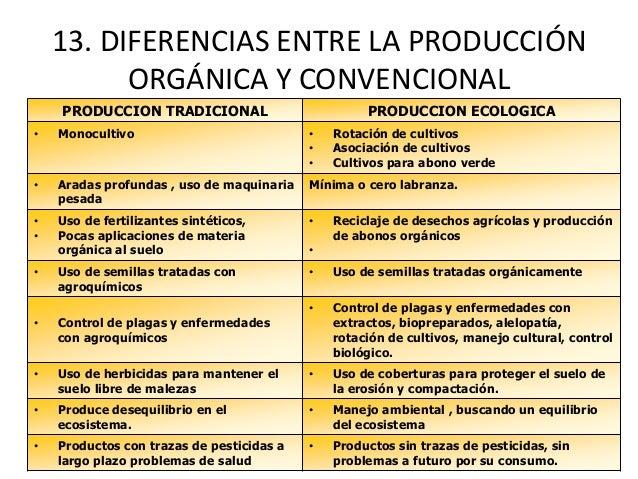 Cultivos org nicos for Maquinaria y utensilios para la produccion culinaria