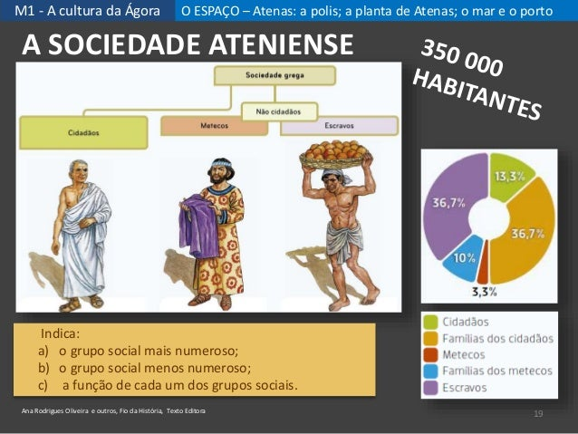 M1 - A cultura da Ágora O ESPAÇO – Atenas: a polis; a planta de Atenas; o mar e o porto 19 A SOCIEDADE ATENIENSE Ana Rodri...