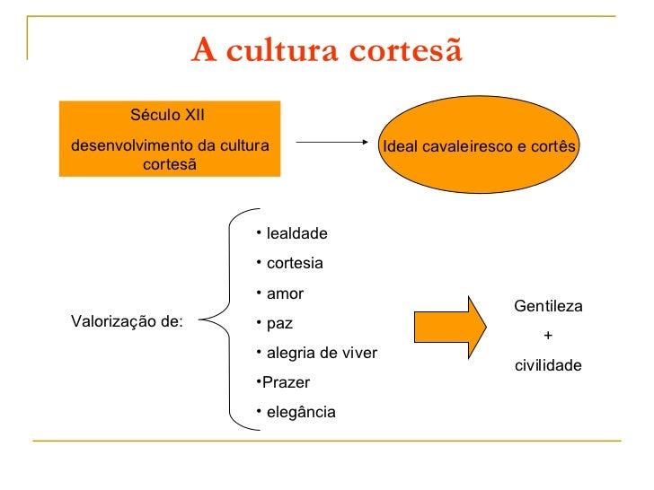 A cultura cortesã       Século XIIdesenvolvimento da cultura                   Ideal cavaleiresco e cortês         cortesã...