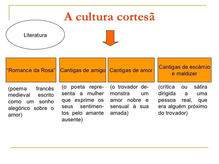 "A cultura cortesã      Literatura                                                         Cantigas de escárnio""Romance da ..."