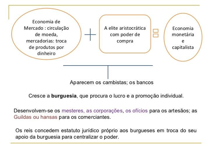 Economia de    Mercado : circulação                A elite aristocrática    Economia        de moeda,                     ...