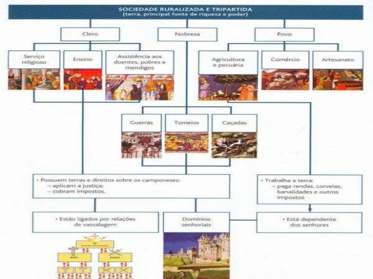 Ressurgimento económico           (século XI-XIII)Reestruturação teológico-doutrinal:• Movimento da Trégua e da Paz de Deu...