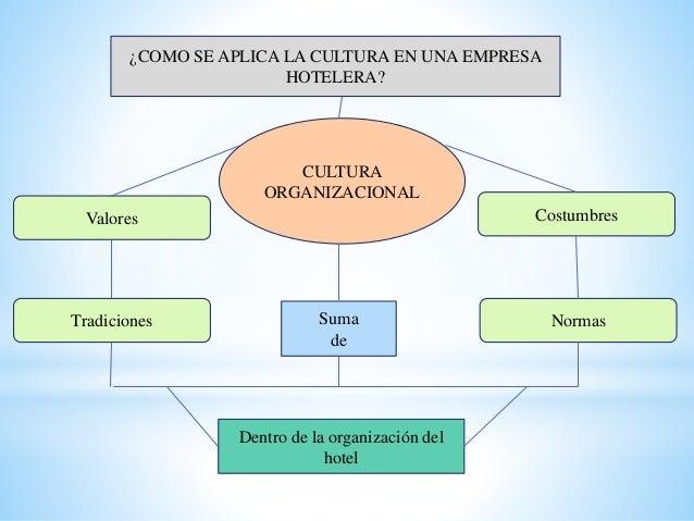 Cultura, historia, industrializacion hotelera Slide 3