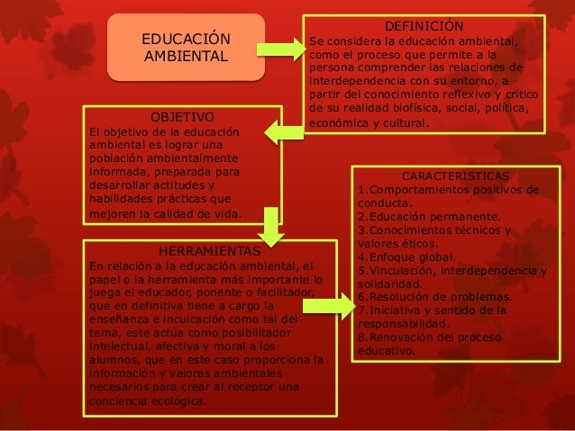 EDUCACIÓN ANBIENTAL Slide 3