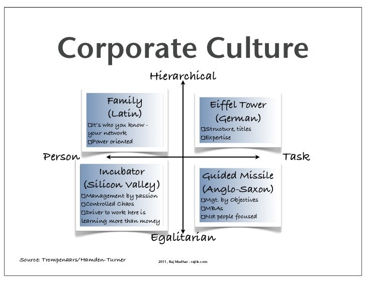 Corporate Culture                                            Hierarchical                           Family                ...