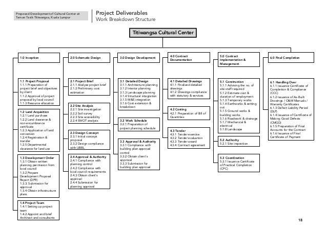 Titiwangsa Cultural Centre Project Management Report
