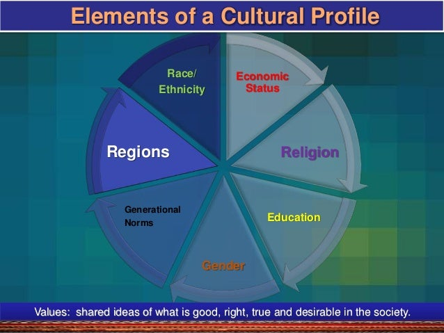 a personal reflection on the role of race gender and culture in shaping an individuals personality The instructional strategies outlined in this chapter reflect a sampling of the most   the teacher's role includes supporting those processes and helping students,   factors that can significantly shape an individual's learning style and selected  24  it seeks to eliminate racial, ethnic, cultural, and gender stereotypes and to.