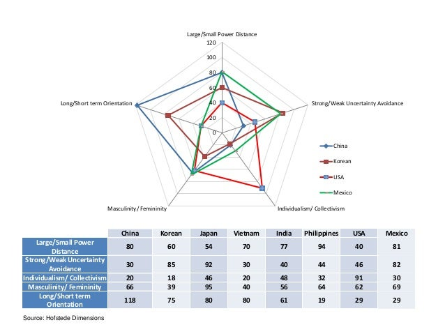 cultural dimension vietnam hofstede This paper serves the purpose of examining the hofstede's cultural dimensions and using such measurement to compare the cultural values of south korea and the united states.