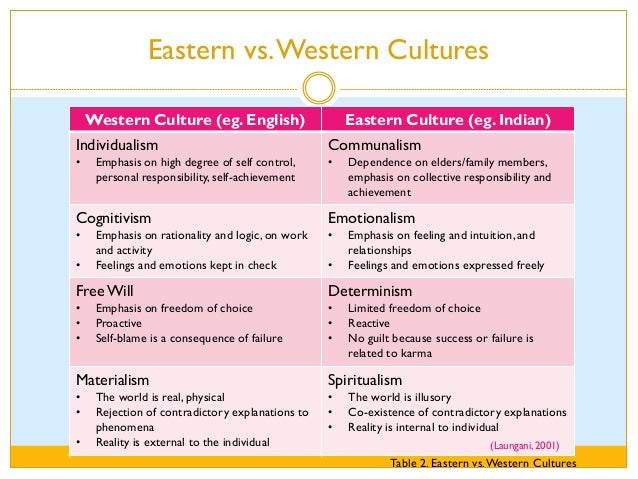 eastern vs western concepts of god If you don't know anything about eastern religion don't  is that the western ones teach that god is out  say eastern religion vs western religion.
