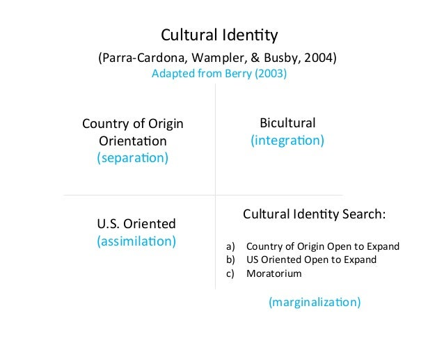 !!Cultural!Iden2ty!      !(Parra>Cardona,!Wampler,!&!Busby,!2004)!              !!!Adapted!from!Berry!(2003)!!            ...