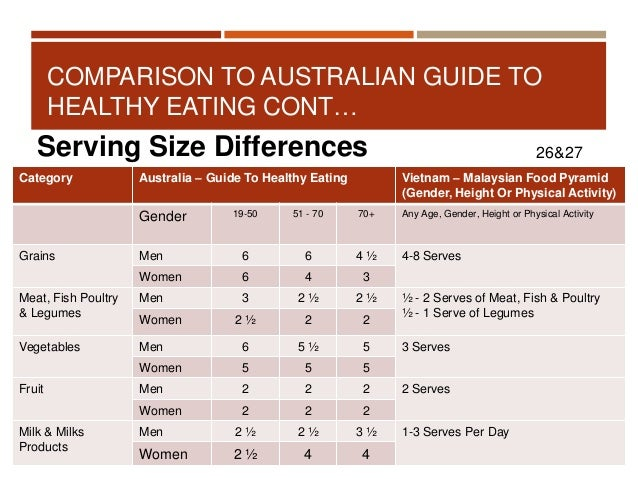 guide to healthy eating pdf