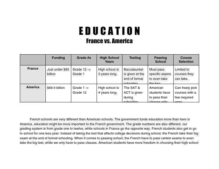EDUCATION                                               France vs. America                      Funding           Grade #s...