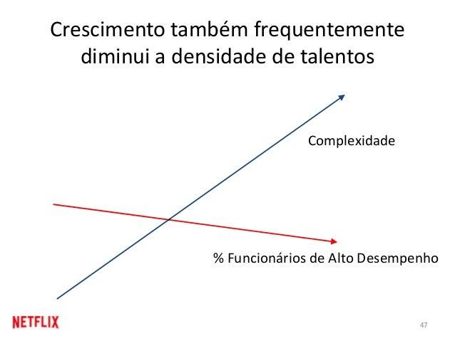 Crescimento também frequentemente diminui a densidade de talentos % Funcionários de Alto Desempenho Complexidade 47