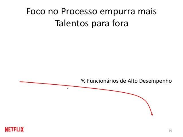 Foco no Processo empurra mais Talentos para fora % Funcionários de Alto Desempenho 50