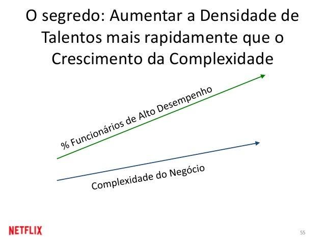 O segredo: Aumentar a Densidade de Talentos mais rapidamente que o Crescimento da Complexidade 55