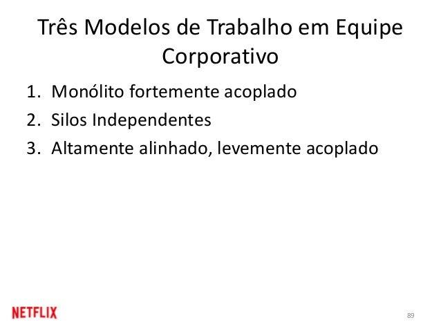 Três Modelos de Trabalho em Equipe Corporativo 1. Monólito fortemente acoplado 2. Silos Independentes 3. Altamente alinhad...
