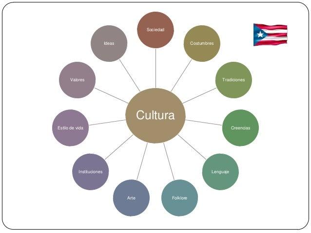 Sociedad                           Ideas                                 Costumbres      Valores                          ...