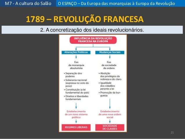 M7 - A cultura do Salão 21 1789 – REVOLUÇÃO FRANCESA 2. A concretização dos ideais revolucionários. O ESPAÇO – Da Europa d...