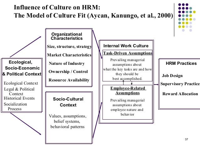 hrm cross culture differences Start studying chapter 16- human resource management expatriates must understand the particular aspects of culture in hrm considerations- cross.